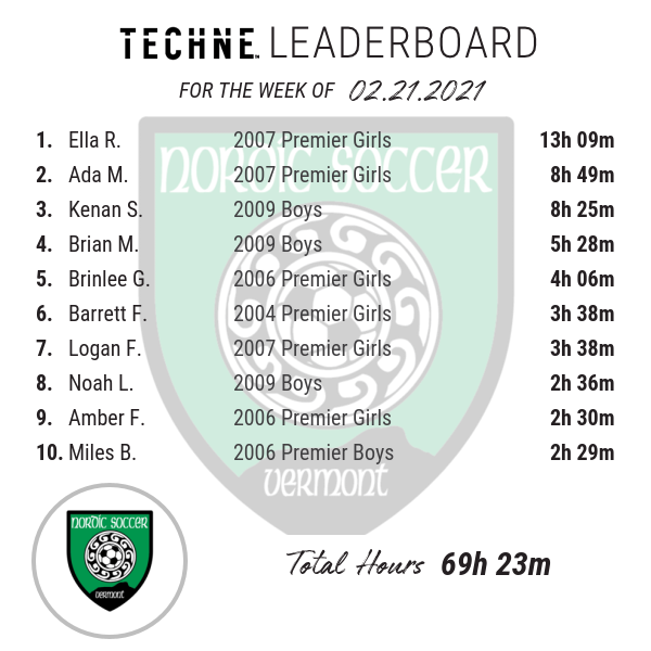 Techne Leaderboard: Week of 2/21/21