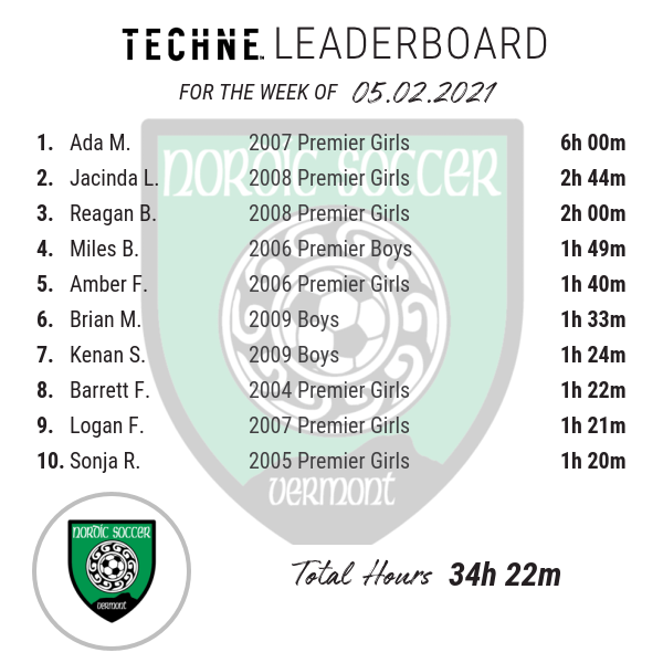 Techne Leaderboard: Week of 5/2/21